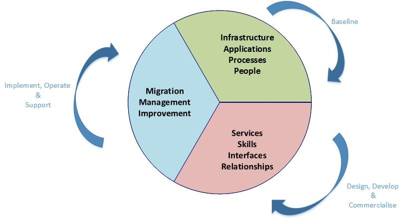 CIMS consultancy Cycle